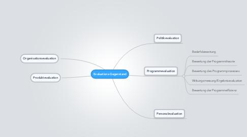Mind Map: Evaluations-Gegenstand