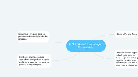 """Mind Map: A """"Fila Anda"""" e as Relações Sustentáveis."""
