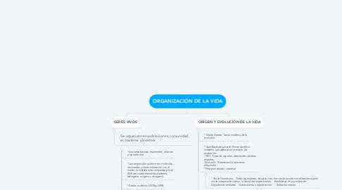 Mind Map: ORGANIZACIÓN DE LA VIDA