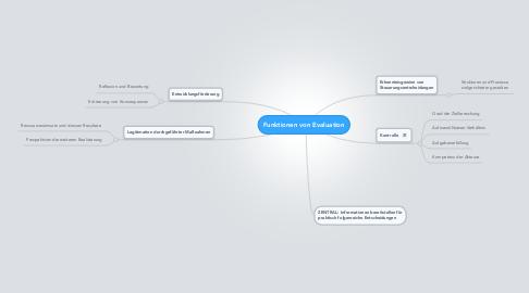 Mind Map: Funktionen von Evaluation