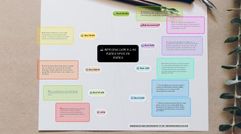 Mind Map: INTRODUCCIÓN A LAS REDES:TIPOS DE REDES