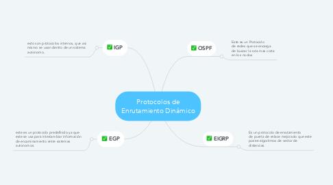 Mind Map: Protocolos de Enrutamiento Dinámico