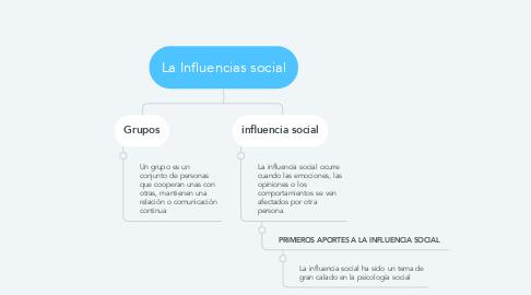 Mind Map: La Influencias social