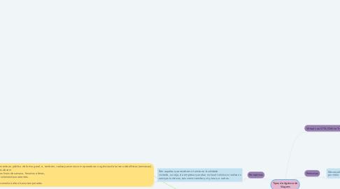 Mind Map: Tipos de Agência de Viagens