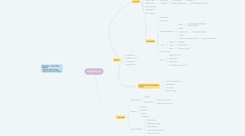 Mind Map: ESCUELA NEOCLASICA