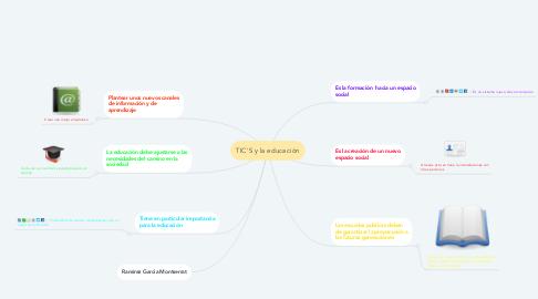 Mind Map: TIC'S y la educación