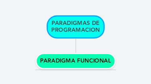 Mind Map: PARADIGMAS DE PROGRAMACION