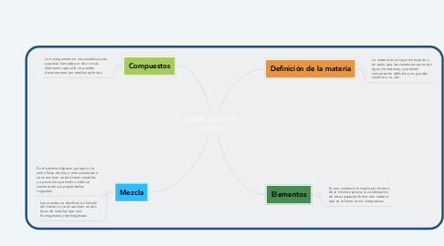 Mind Map: Clasificación de la materia