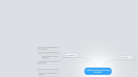 Mind Map: Inhaltliche Schwerpunkte einer Evaluation