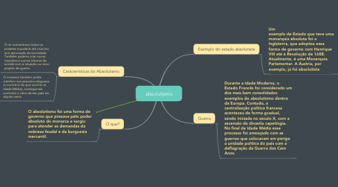 Mind Map: absolutismo