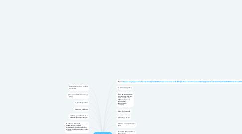 Mind Map: TEORIA APRENDIZAJE SOCIAL