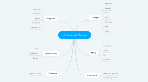 Mind Map: Unidades de Medida