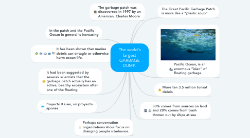 Mind Map: The world´s largest GARBAGE DUMP.