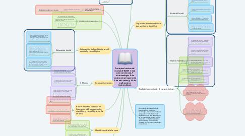 Mind Map: Principios básicos del modelo STEAM  ( S de science (ciencia), T  de tecnología, E de engineering (ingeniería) A de arts (artes) y M de  mathematics (matemáticas).