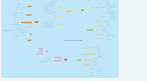 Mind Map: Контент-стратегия blog_ourflight