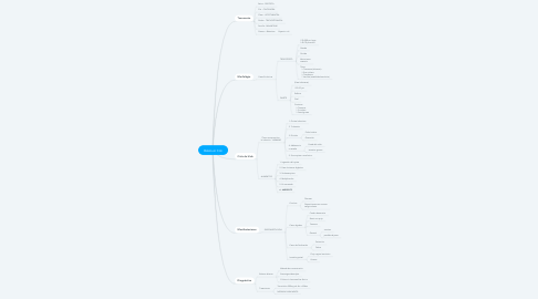 Mind Map: Balatium Coli