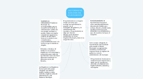 Mind Map: LAS FORMAS DE ELECCIÓN DEL  AYUNTAMIENTO