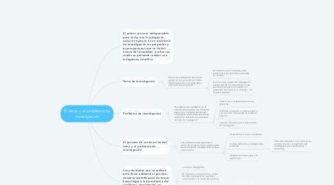 Mind Map: El tema y el problema de investigación