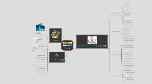 Mind Map: O.V.A