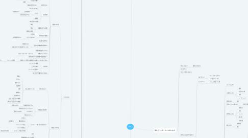 Mind Map: RYU