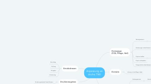 Mind Map: Anpassung an Arche TWI