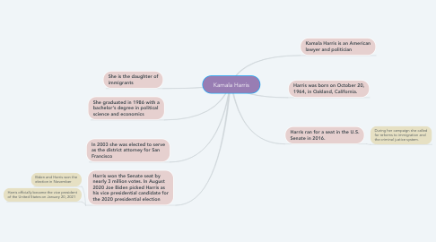 Mind Map: Kamala Harris