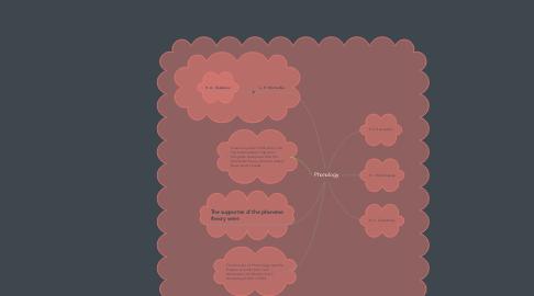 Mind Map: Phonology