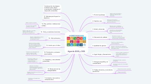 Mind Map: Agenda 2030 y ODS
