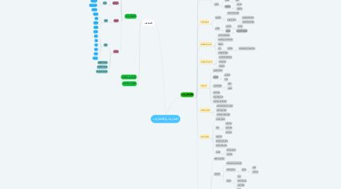 Mind Map: الفقاريات واللافقاريات