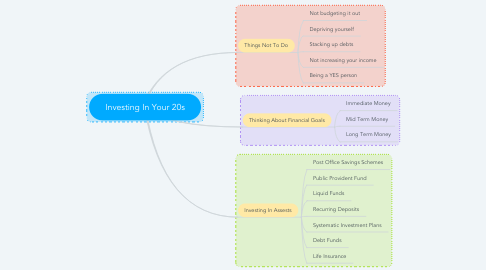 Mind Map: Investing In Your 20s