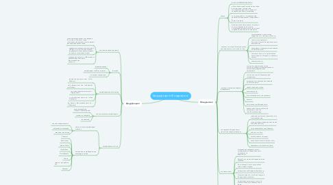 Mind Map: Краудфандинг.Фандрайзинг.