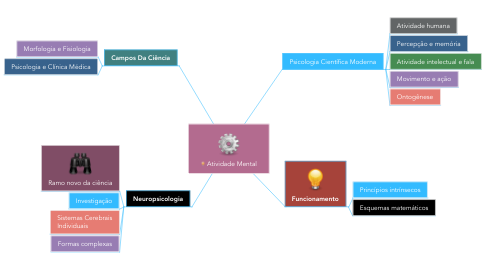 Mind Map: Atividade Mental