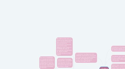 Mind Map: A Fonética, a Fonologia e o ensino.