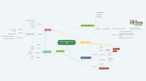 Mind Map: Gestión Ambiental Local (CALI)