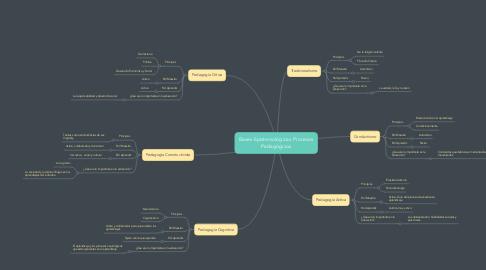 Mind Map: Bases Epistemológicas Procesos Pedagógicos