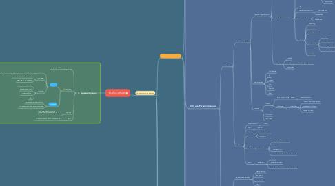 Mind Map: HATM.Consult