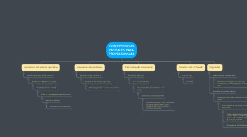 Mind Map: COMPETENCIAS DIGITALES PARA PROFESIONALES