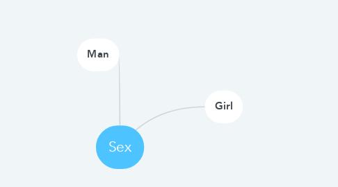 Mind Map: Sex