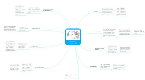 Mind Map: TEORIAS DE LA PERCEPCIÓN