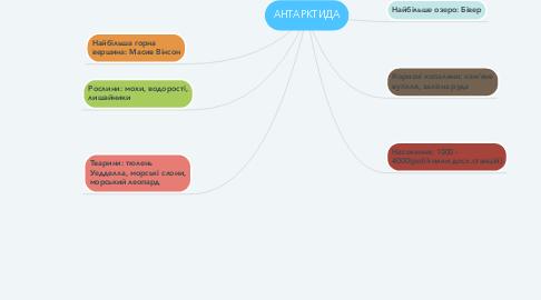 Mind Map: АНТАРКТИДА