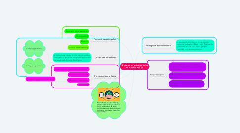 Mind Map: Estrategia del aprendizaje en el mapa mental.