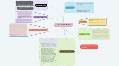 Mind Map: bases epidemiologicas