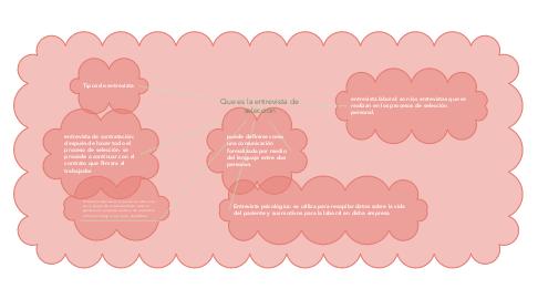 Mind Map: Que es la entrevista de selección