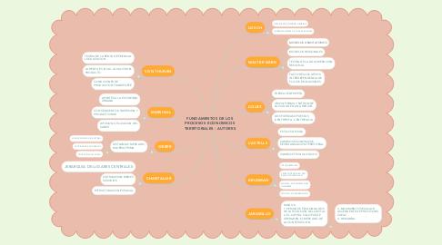 Mind Map: FUNDAMENTOS DE LOS PROCESOS ECONOMICOS TERRITORIALES - AUTORES