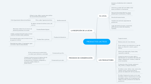 Mind Map: PRODUCTOS LACTEOS