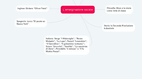 Mind Map: L'emarginazione sociale