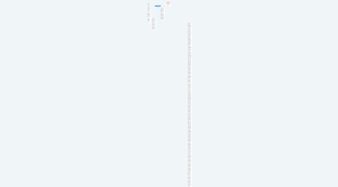 Mind Map: SISTEMA CARDIO VASCULAR