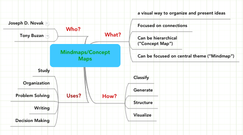 Mind Map: Mindmaps/Concept Maps
