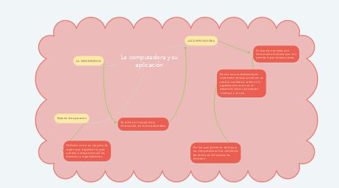 Mind Map: La computadora y su aplicación