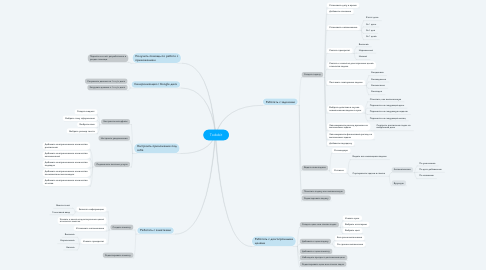 Mind Map: Todobit